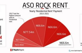 aso rock rent